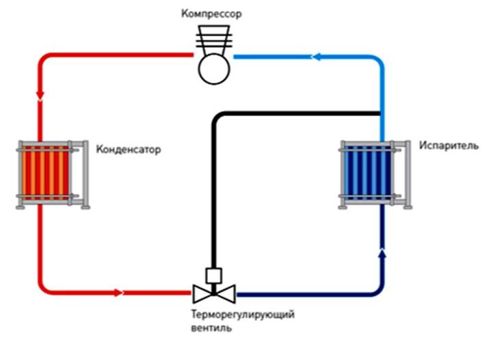 Схема «Сухого расширения» с применением разборных пластинчатых теплообменников.