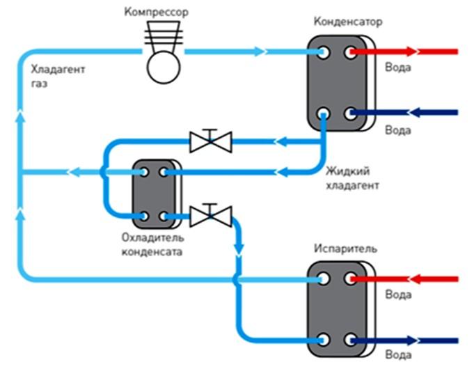 Схема «Сухого расширения» с охладителем конденсата